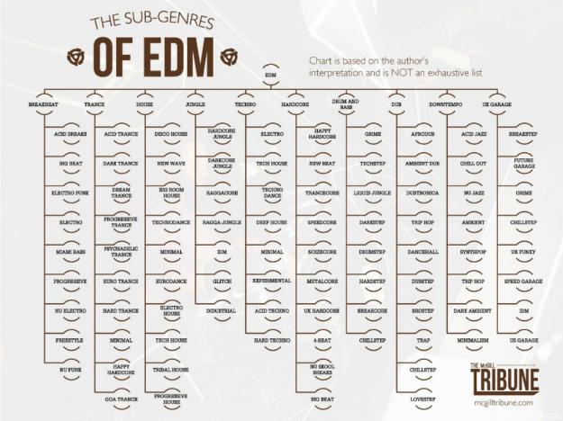 edm-sub-genres-li